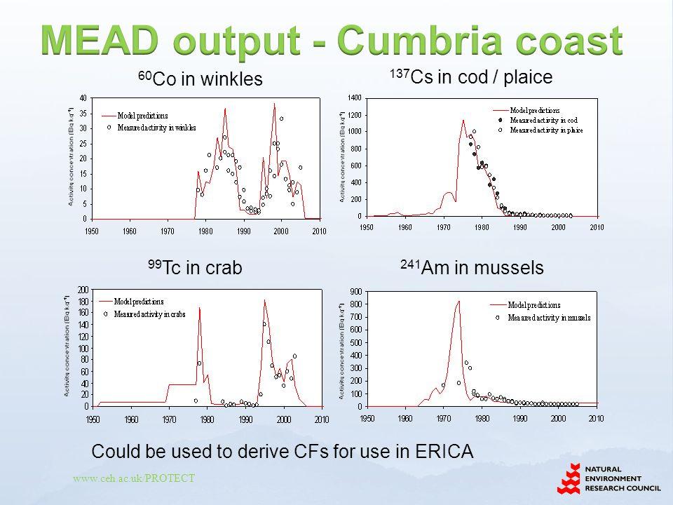 MEAD output - Cumbria coast