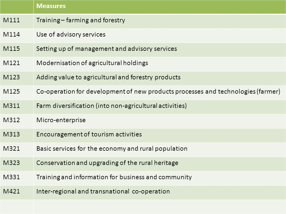 Measures M111. Training – farming and forestry. M114. Use of advisory services. M115. Setting up of management and advisory services.