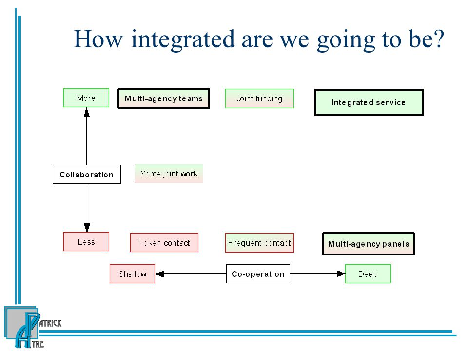 How integrated are we going to be