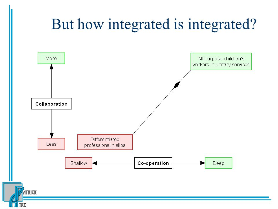 But how integrated is integrated