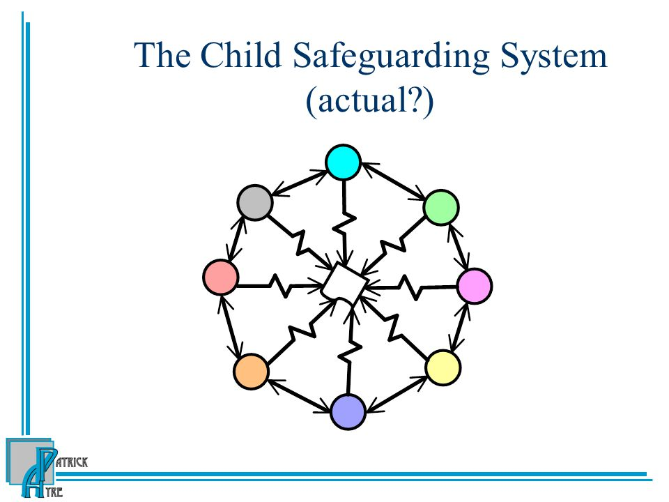 The Child Safeguarding System (actual )