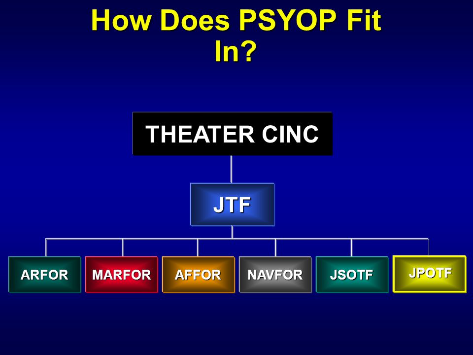 How Does PSYOP Fit In THEATER CINC JTF ARFOR MARFOR AFFOR NAVFOR