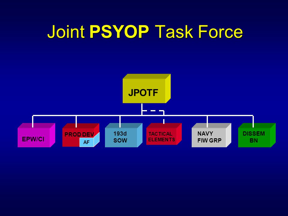 Joint PSYOP Task Force JPOTF EPW/CI PROD DEV 193d SOW NAVY FIW GRP