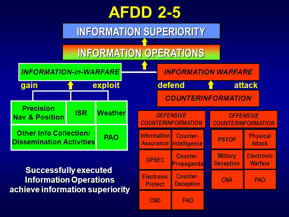 INFORMATION SUPERIORITY INFORMATION OPERATIONS