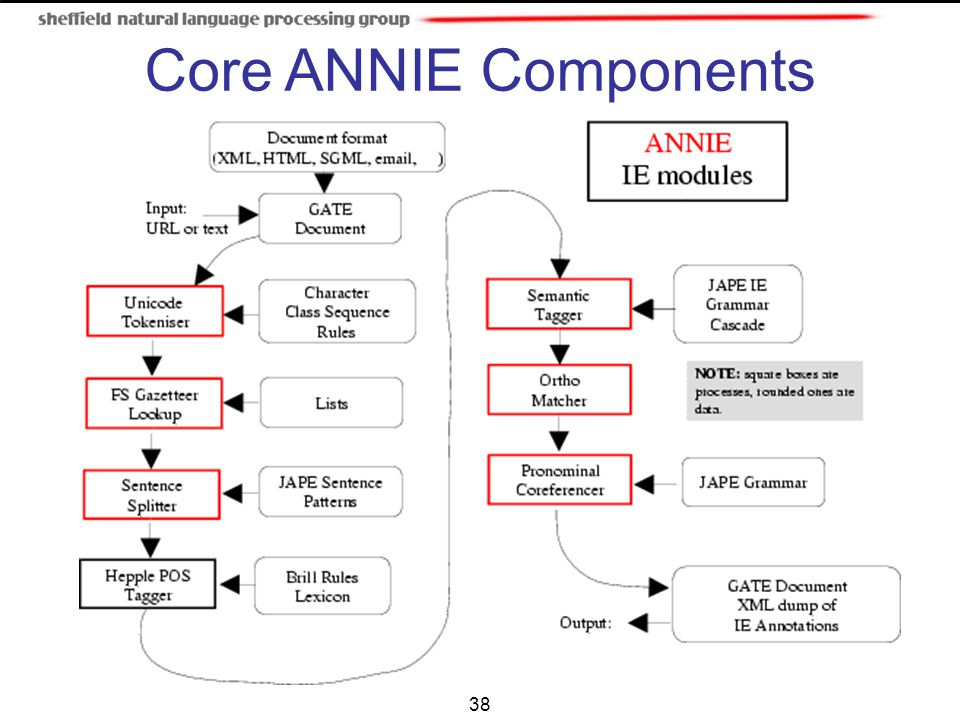 Core ANNIE Components 38