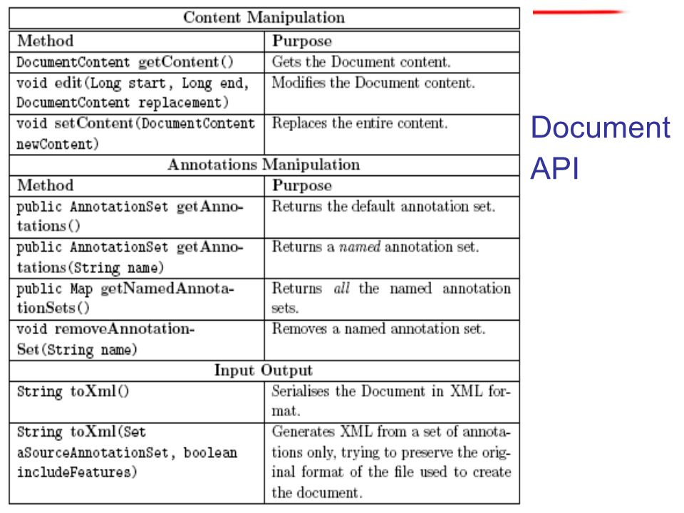Document API 67