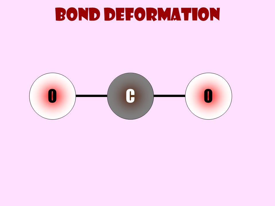 Bond deformation O C O