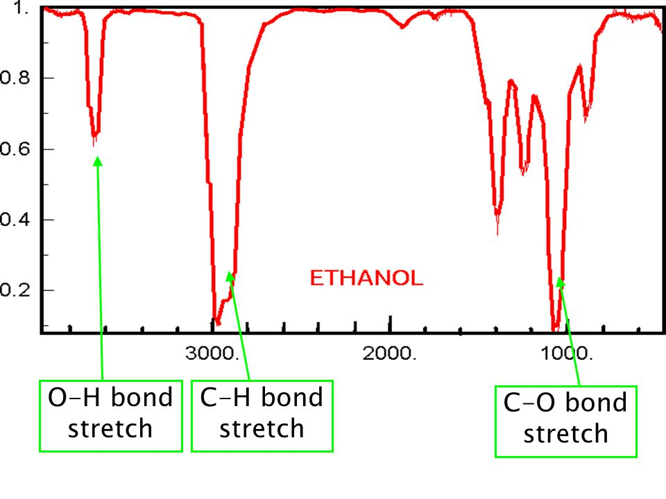 c-h bond metathesis Intramolecular c h bond activation by σ-bond metathesis is common in highly reactive alkyl or hydride complexes of rare-earth metals and actinides.