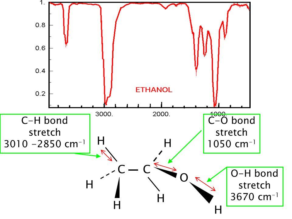 H H C C O H H H H C-H bond stretch 3010 -2850 cm-1 C-O bond stretch