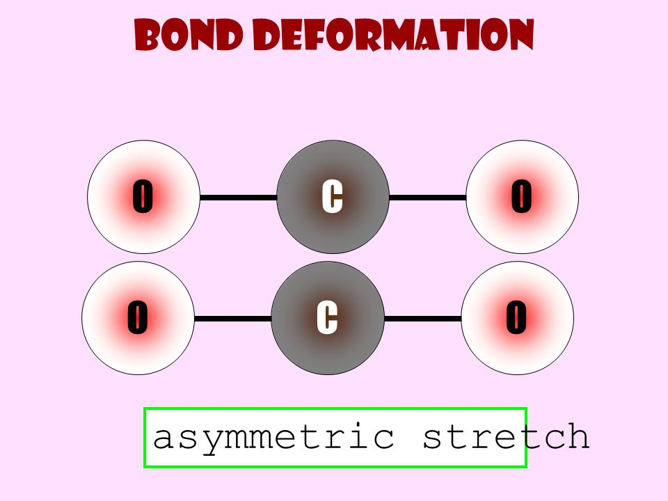 Bond deformation O C O O C O asymmetric stretch