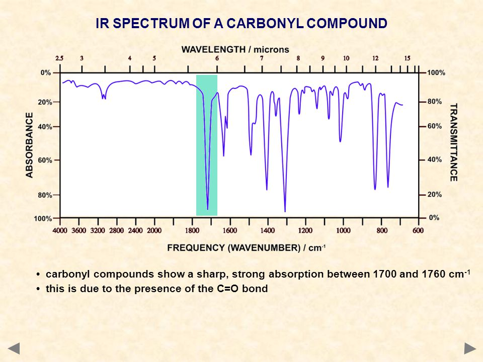 IR SPECTRUM OF A CARBONYL COMPOUND