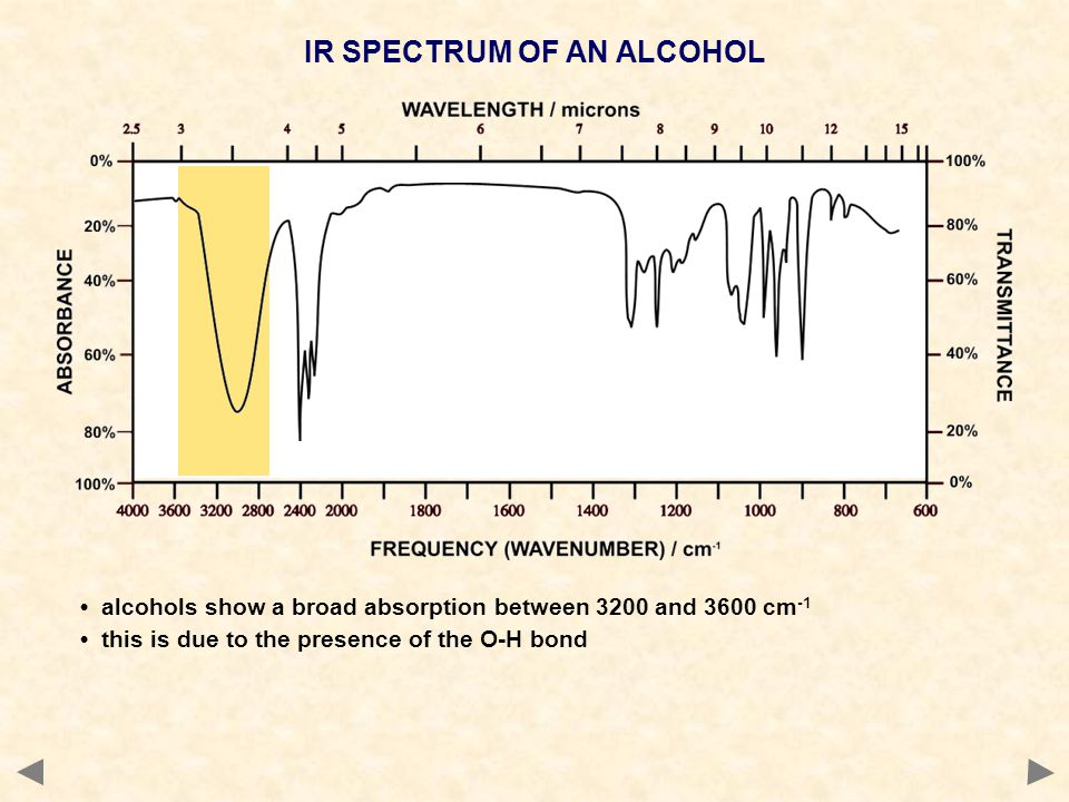IR SPECTRUM OF AN ALCOHOL
