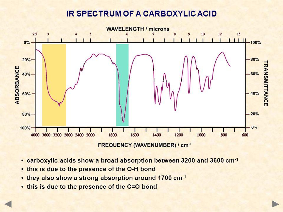 IR SPECTRUM OF A CARBOXYLIC ACID