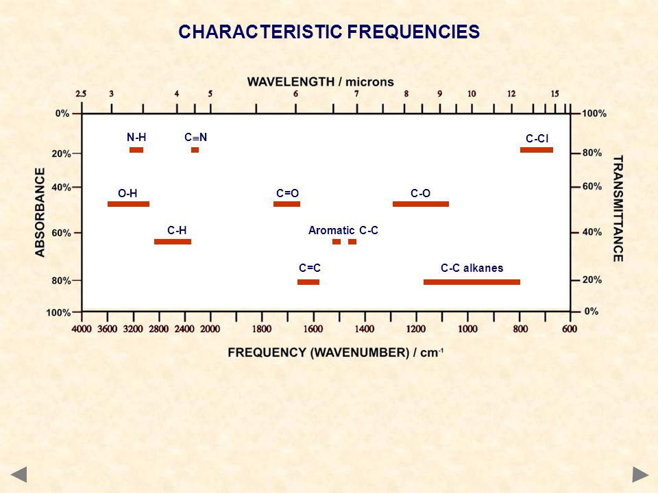 CHARACTERISTIC FREQUENCIES