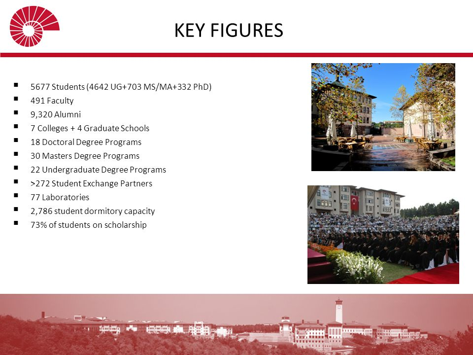KEY FIGURES 5677 Students (4642 UG+703 MS/MA+332 PhD) 491 Faculty
