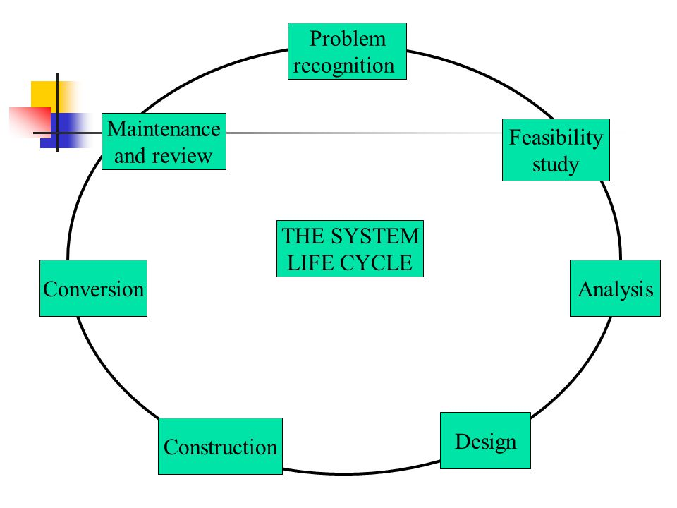 Problem recognition. ibi. Maintenance. and review. Feasibility. study. THE SYSTEM. LIFE CYCLE.