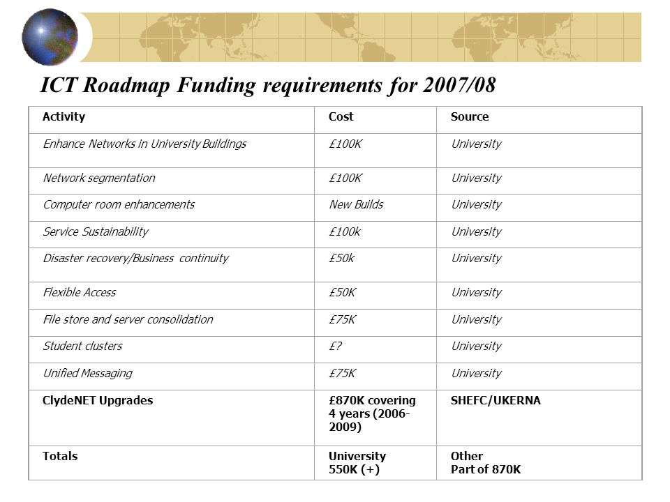 ICT Roadmap Funding requirements for 2007/08