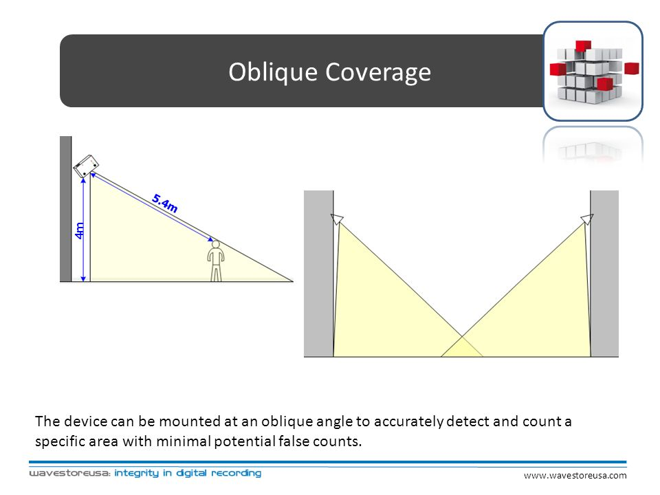 Oblique Coverage 4m. 5.4m.