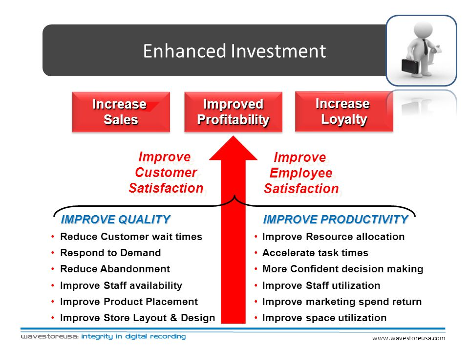 Enhanced Investment Increase Sales Improved Profitability Increase