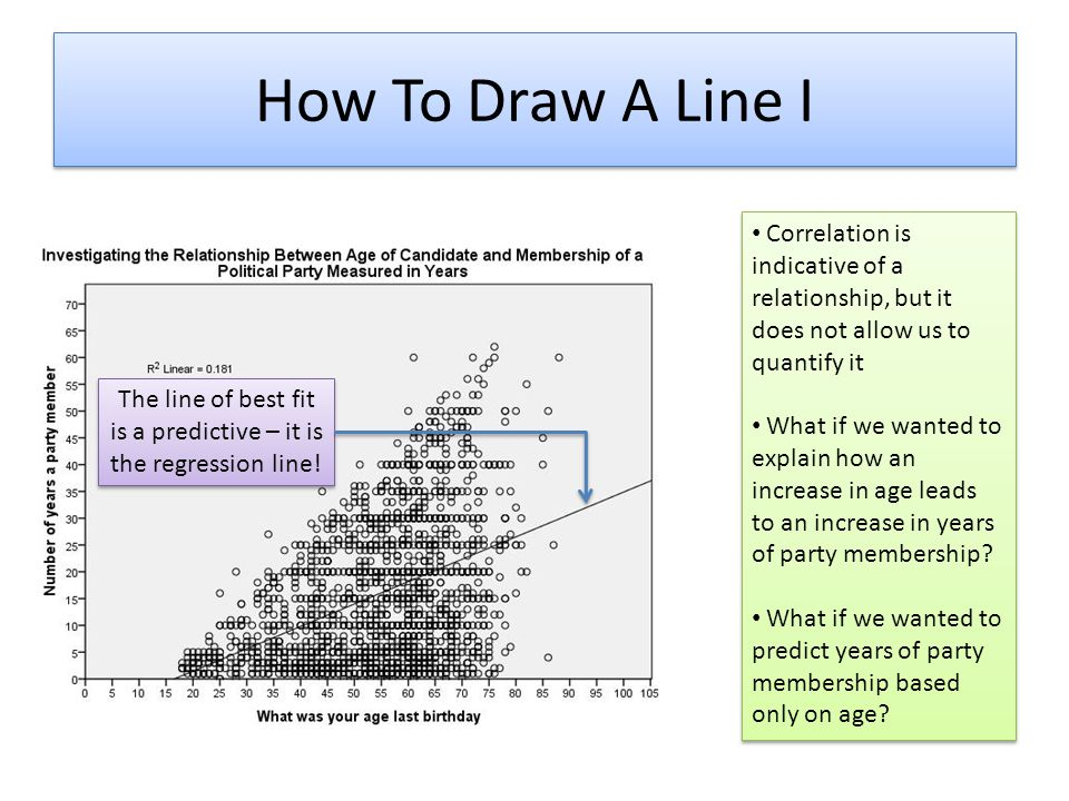 The line of best fit is a predictive – it is the regression line!