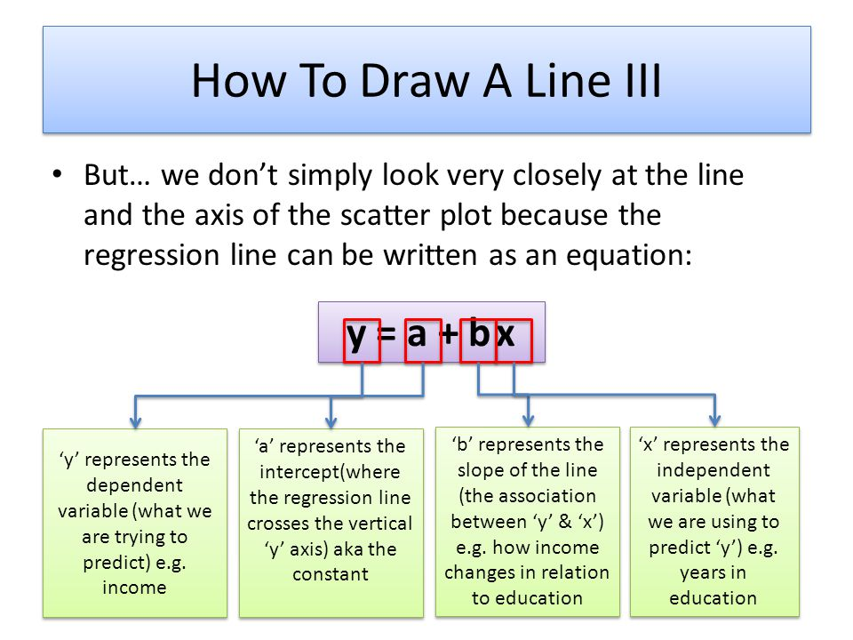 How To Draw A Line III y = a + b x