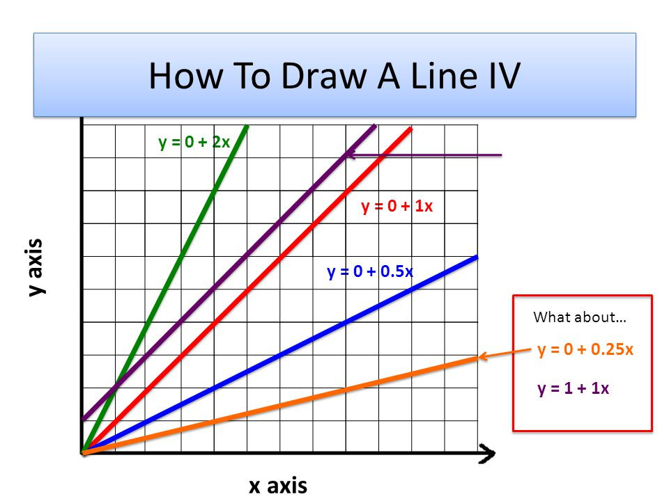 How To Draw A Line IV y axis x axis y = 0 + 2x y = 0 + 1x y = 0 + 0.5x