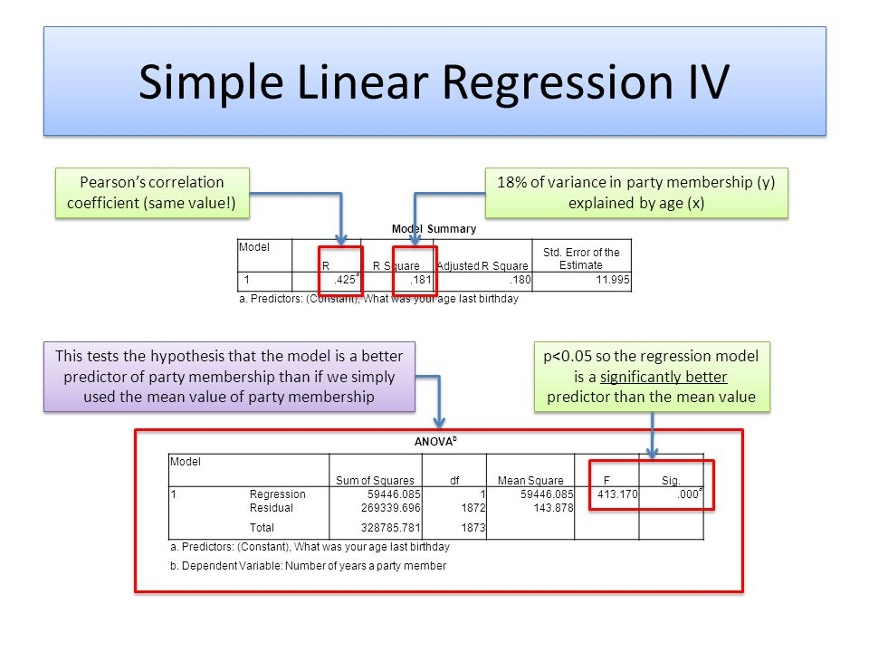 Simple Linear Regression IV