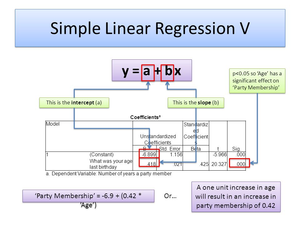 Simple Linear Regression V