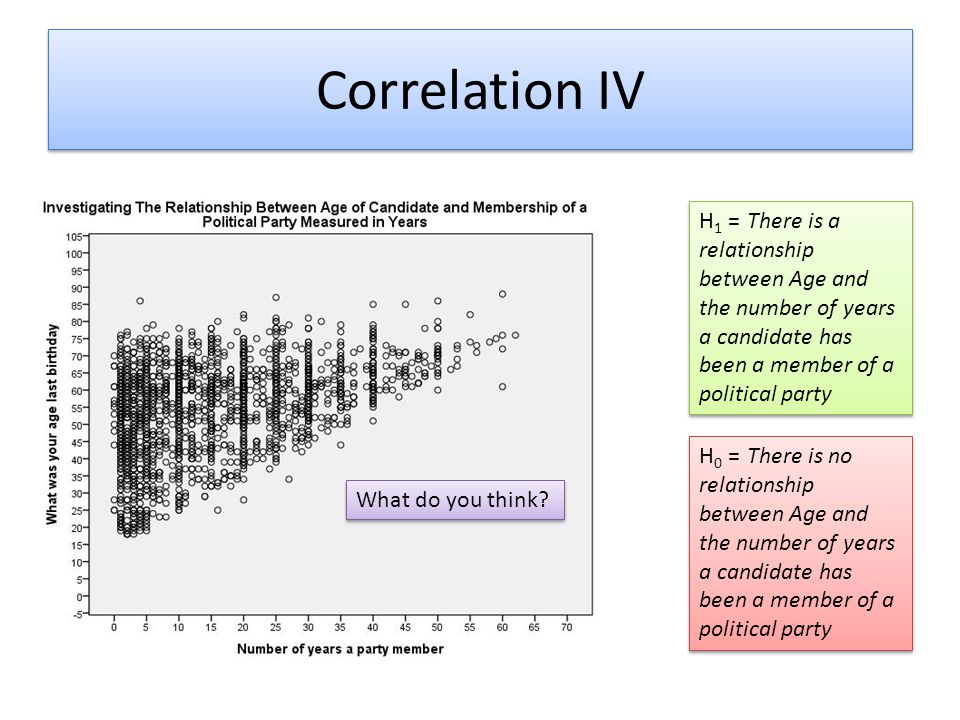 Correlation IV H1 = There is a relationship between Age and the number of years a candidate has been a member of a political party.