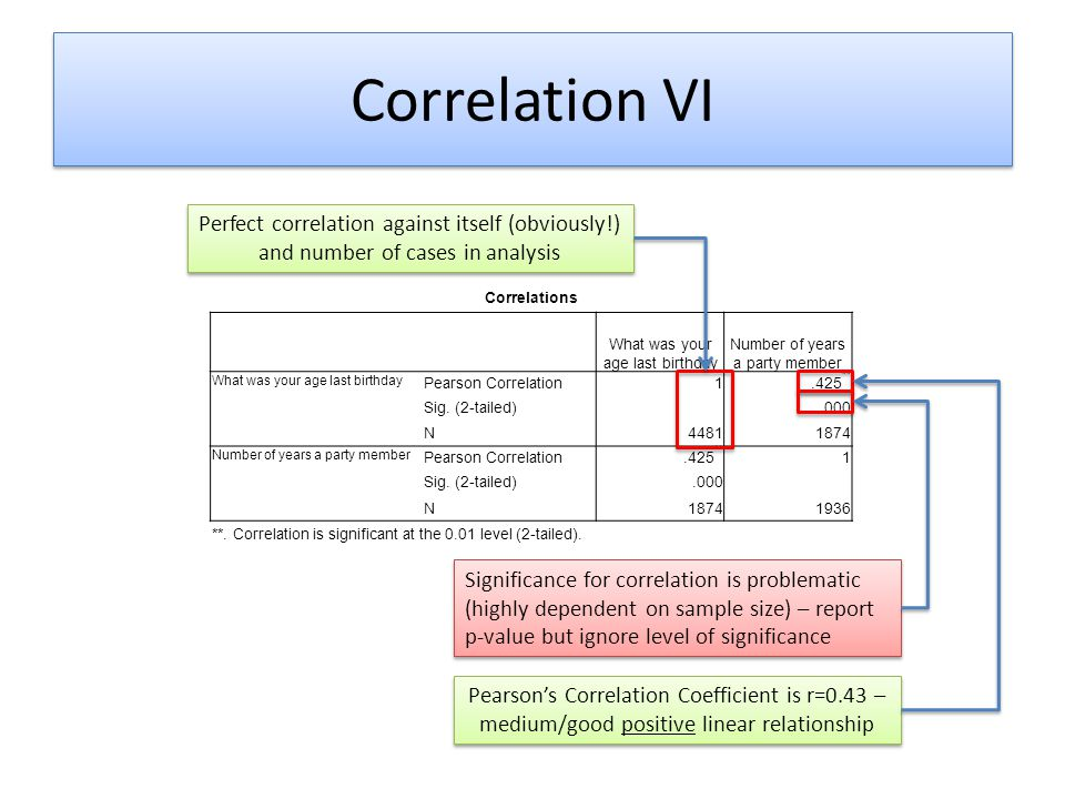 Correlation VI Perfect correlation against itself (obviously!) and number of cases in analysis. Correlations.