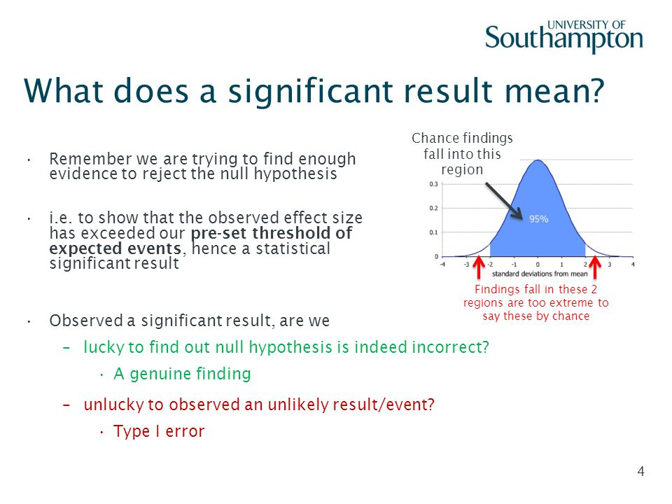 What does a significant result mean