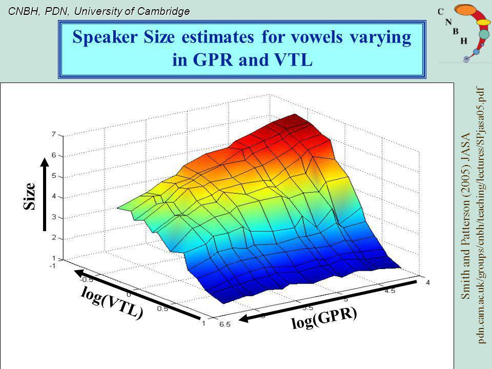 Speaker Size estimates for vowels varying in GPR and VTL