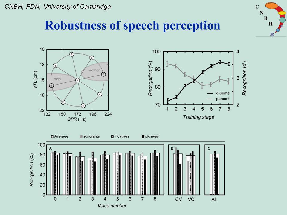 Robustness of speech perception