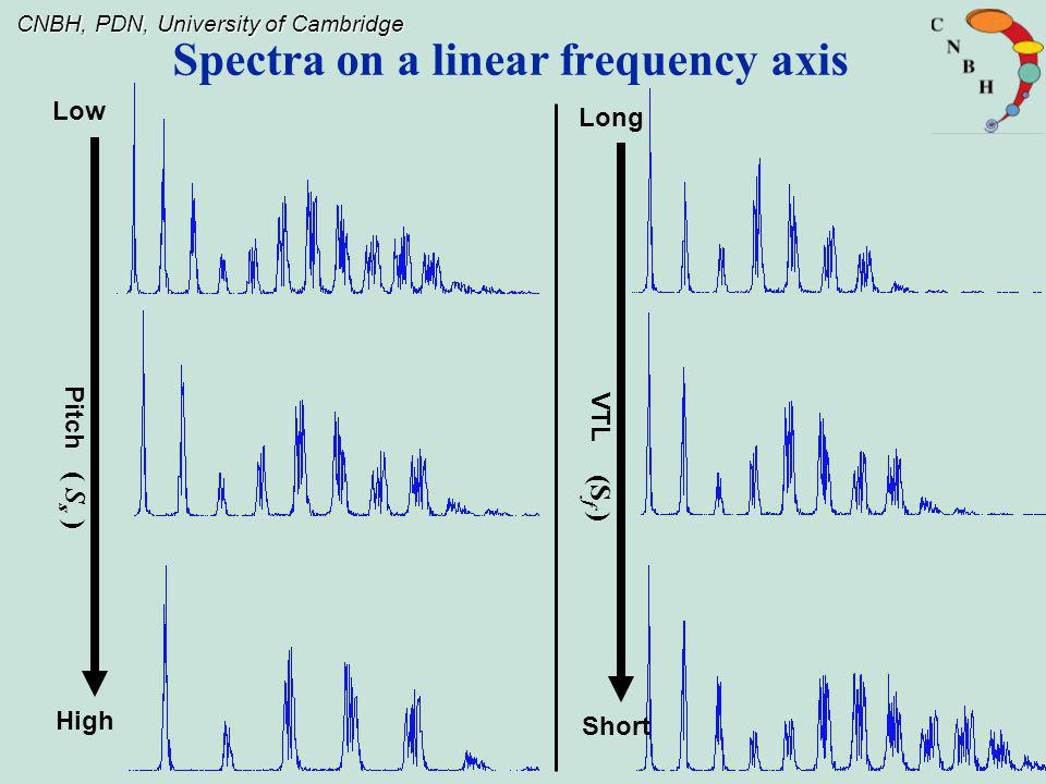 Spectra on a linear frequency axis