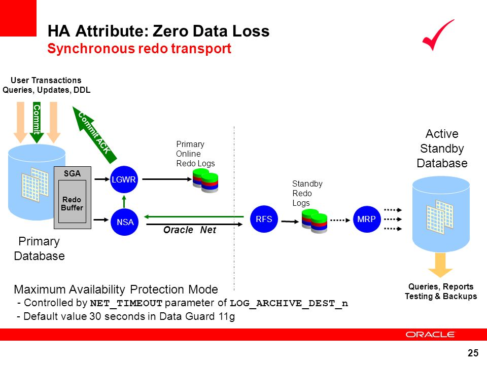 HA Attribute: Zero Data Loss Synchronous redo transport