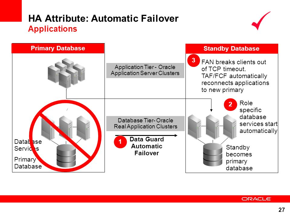 HA Attribute: Automatic Failover Applications