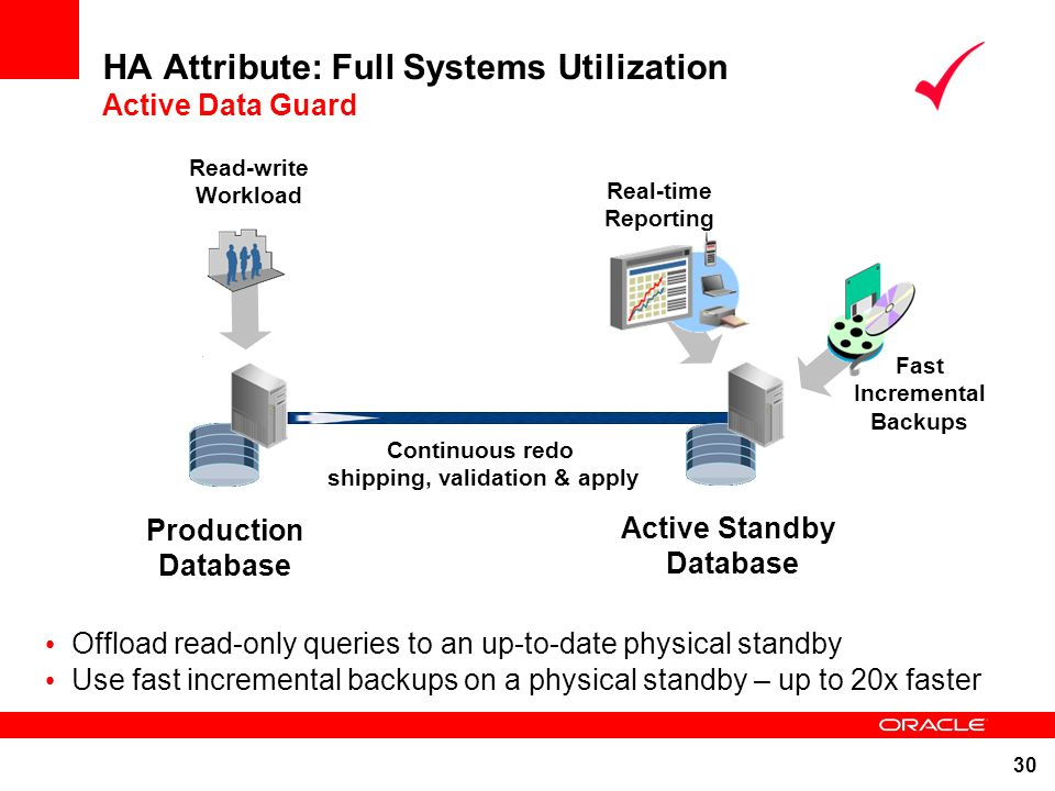 HA Attribute: Full Systems Utilization Active Data Guard
