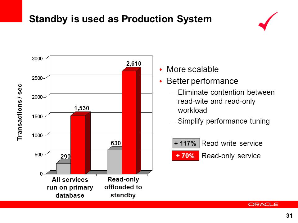 Standby is used as Production System