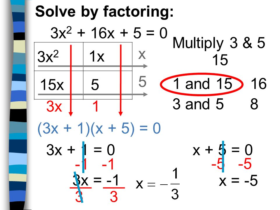 Solve by factoring: 3x2 + 16x + 5 = 0. Multiply 3 & 5. x. 3x2. 1x. 15. 5. 15x. 5. 1 and 15.