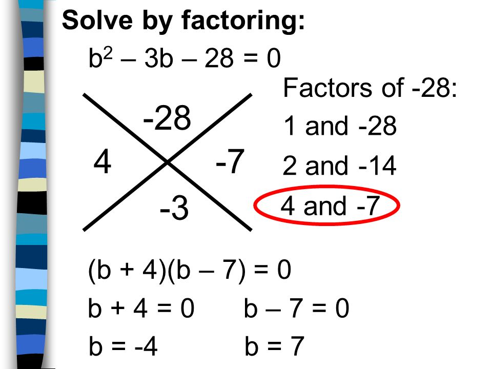 -28 4 -7 -3 Solve by factoring: b2 – 3b – 28 = 0 Factors of -28: