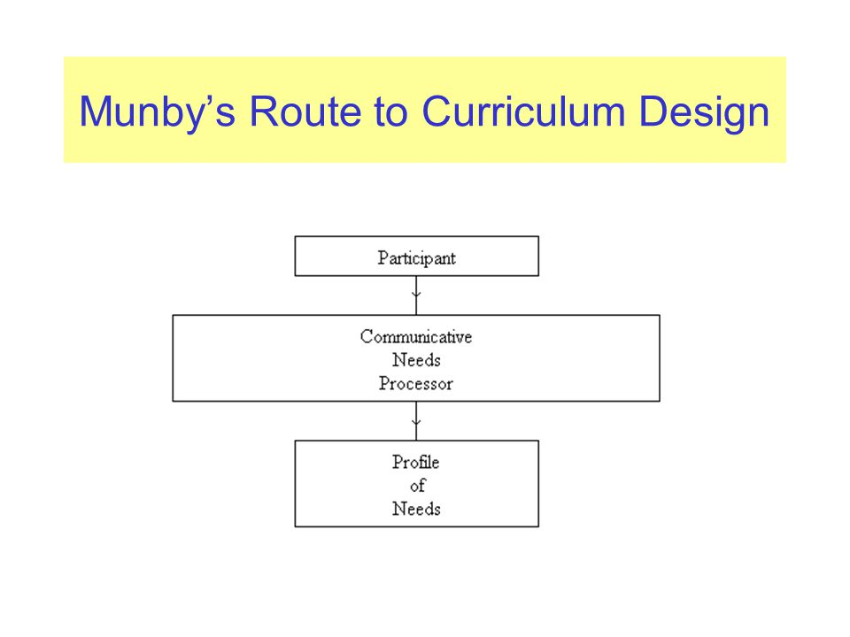 Munby's Route to Curriculum Design