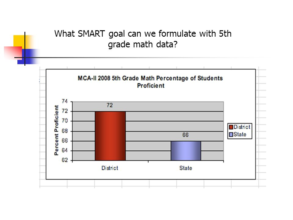 What SMART goal can we formulate with 5th grade math data