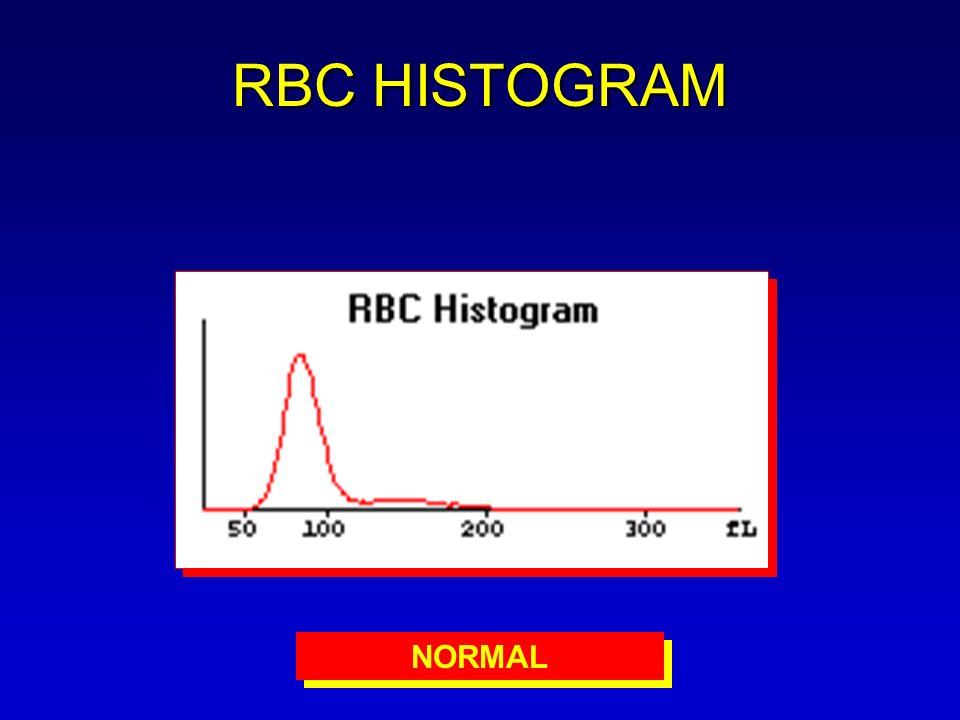 RBC HISTOGRAM