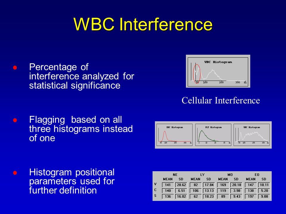 WBC Interference Percentage of interference analyzed for statistical significance. Flagging based on all three histograms instead of one.