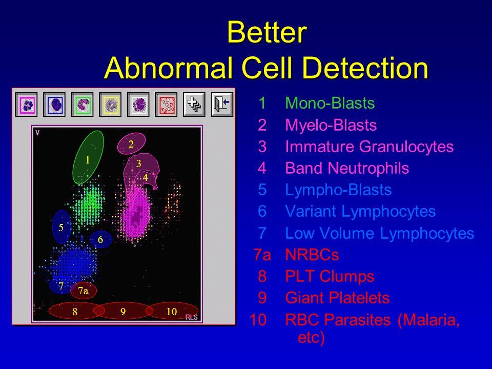 Better Abnormal Cell Detection