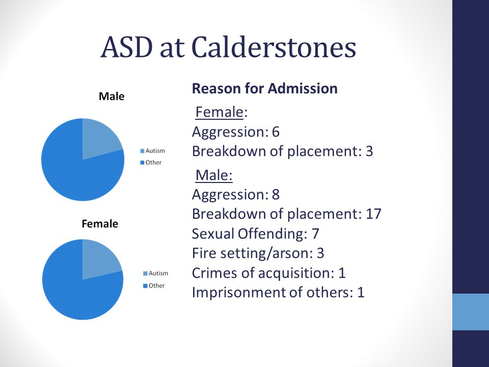 ASD at Calderstones Reason for Admission Female: Aggression: 6