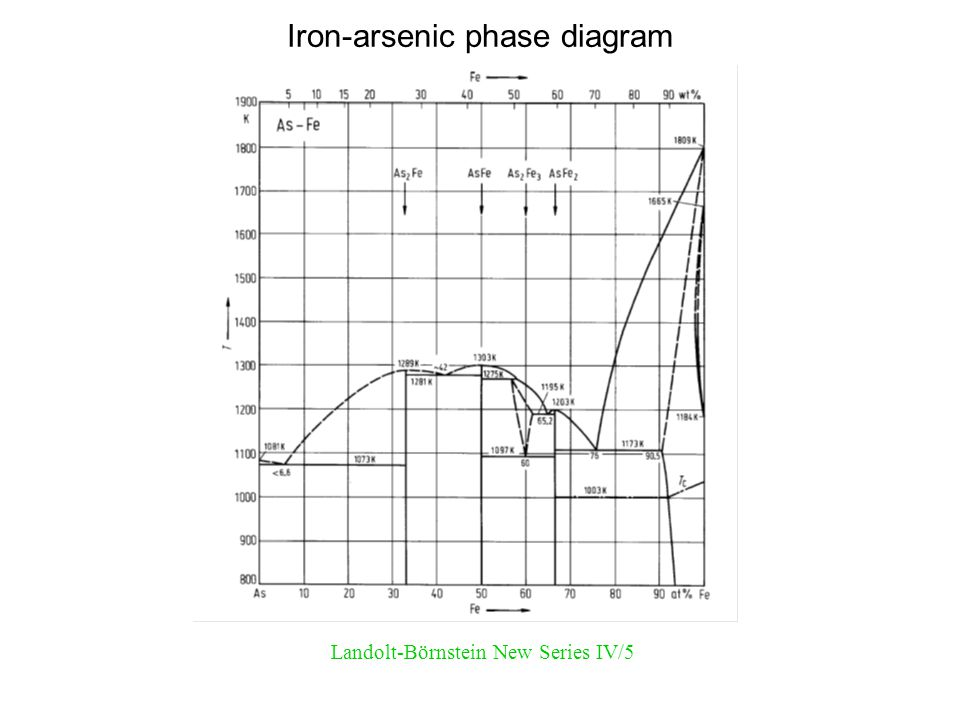 Iron-arsenic phase diagram