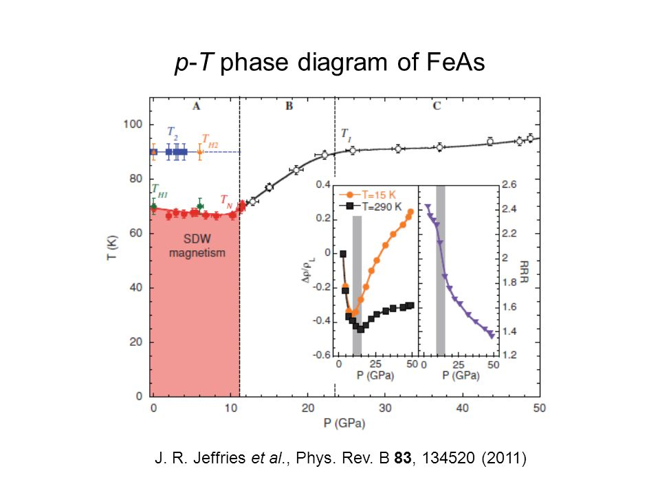 p-T phase diagram of FeAs