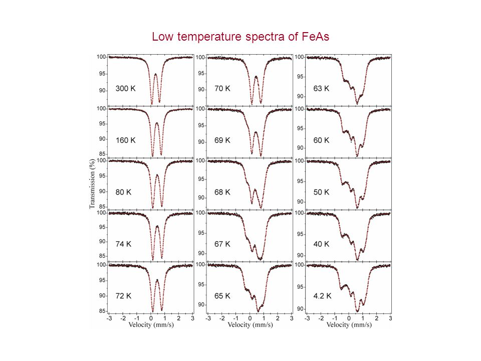 Low temperature spectra of FeAs