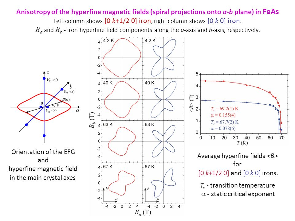 Anisotropy of the hyperfine magnetic fields (spiral projections onto a-b plane) in FeAs